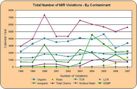 Graph showing the total number of M/R voilations by contaminant
