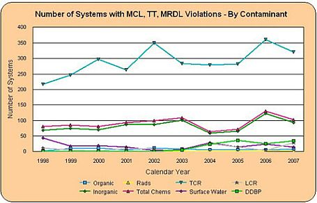 Graph showing number of systems with MCL, TT, MRDL violations by contaminant
