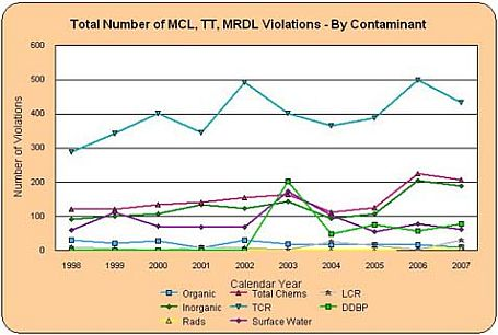 Graph showing total number of MCL, TT, MRDL violations by contaminant