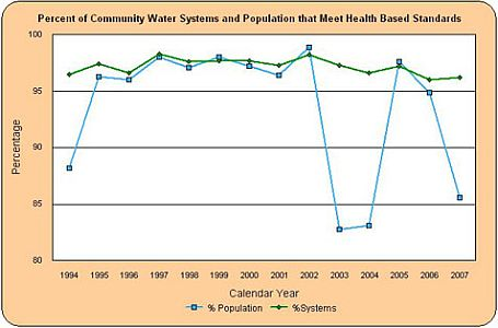 Graph showing percent of community water systems and population that meet health based standards