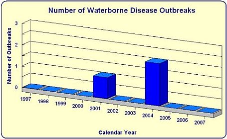 Number of water borne Disease Outbreaks by year bar chart