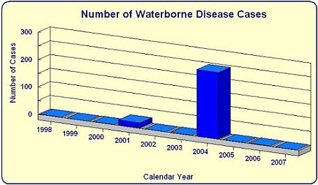 Number of Waterborne Disease Cases by year bar chart