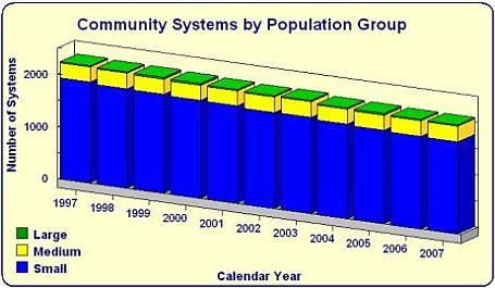 Community Waters System by Number of Systems bar chart