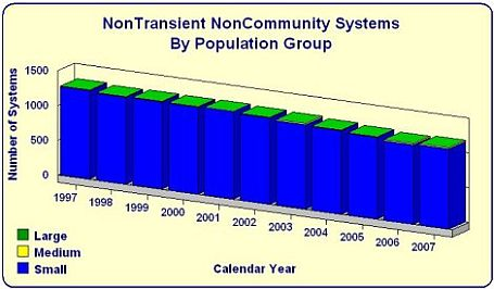 NonTransient NonCommunity Systems by Number of Systems bar chart