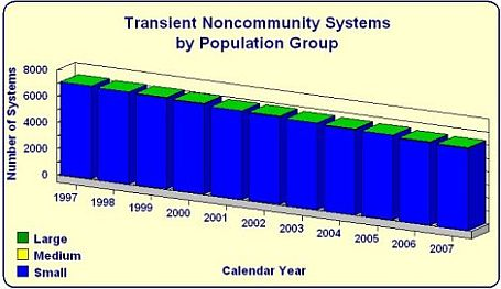 Transient Noncommunity Systems by Number of systems bar chart