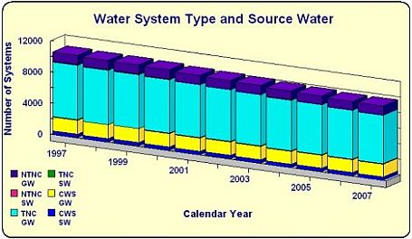 Water System Type by Number of Systems bar chart