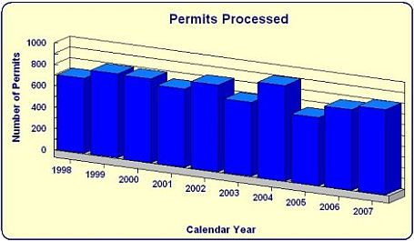 Permits processed by year bar chart