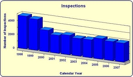 Inspections conducted by year bar chart