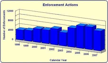 Enforcement Actions by year bar chart