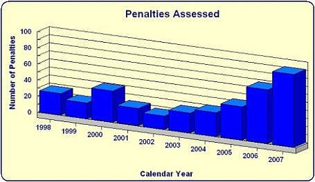 Penalties Assessed by year bar chart