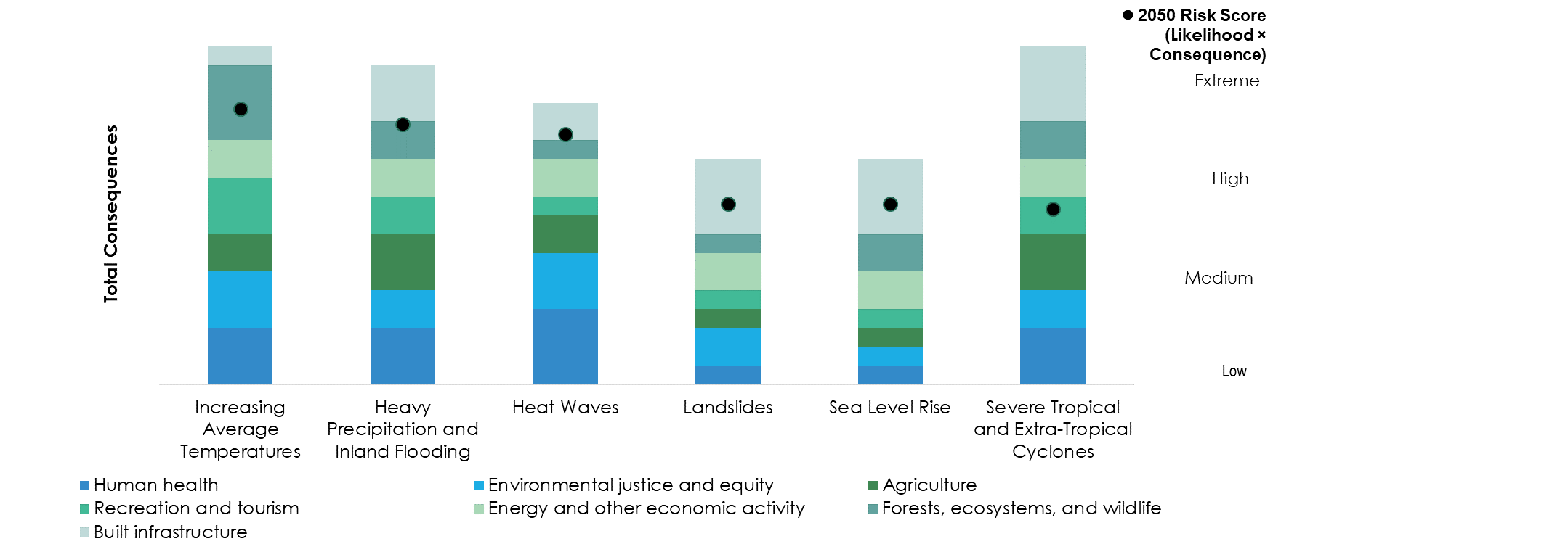 Climate Impacts data in bar chart